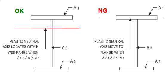 Crane Runway Beam Design - AISC LRFD 2010 and ASD 2010
